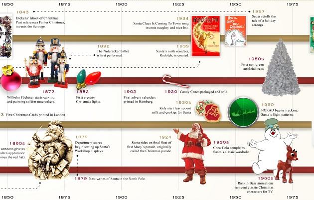 koleda infografika