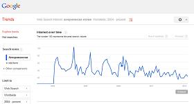 ak google trends 0