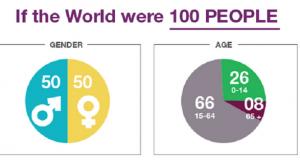 world 100 dushi