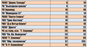 klasacia maturi 2012 i 2014 4astni uchilista