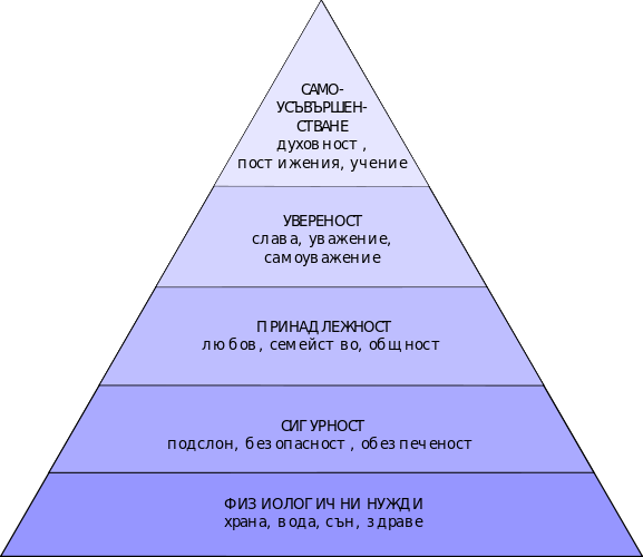 Пирамида на потребностите на Маслоу (Уикипедия)