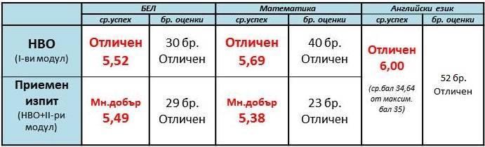 rezultati maturi 7 class sveta sofia 2015