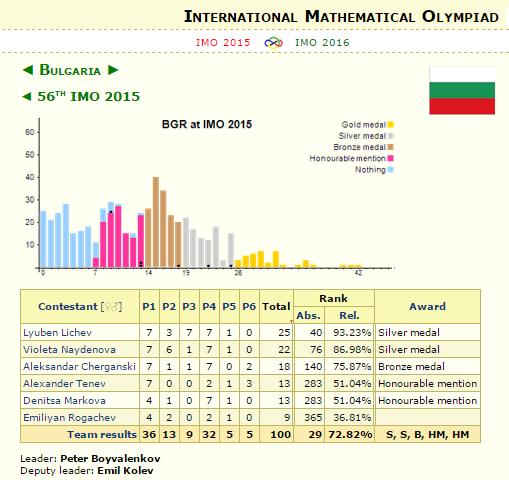 imo 2015 results