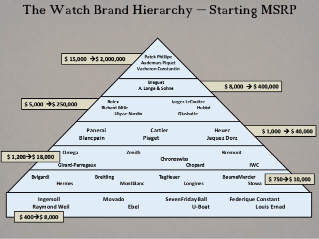 piramida na chasovnicite cena