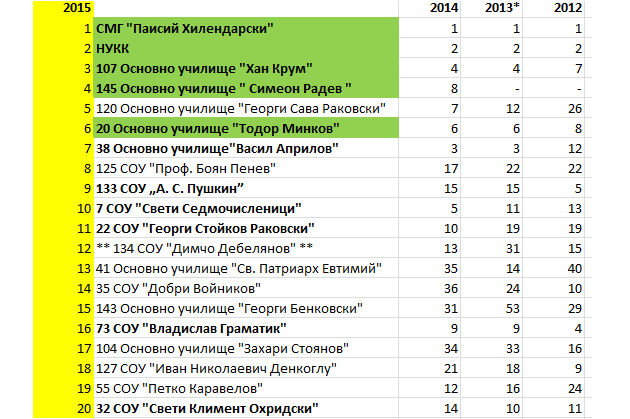 klasacia durjavni uchilista 2012 2015