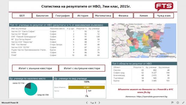 interaktivna stranica maturi 7 class 2015