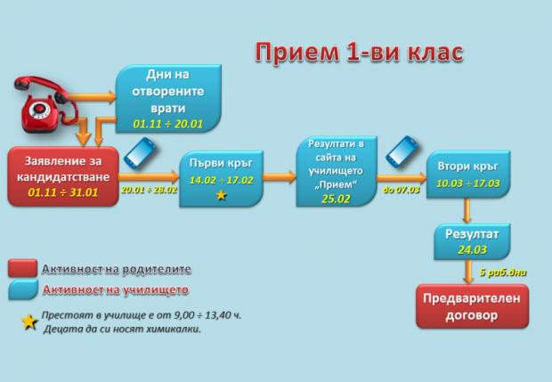 източник: http://svetasofia.com/priem/