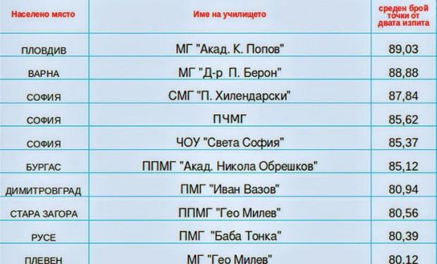 matura 7 class 2018 (1)