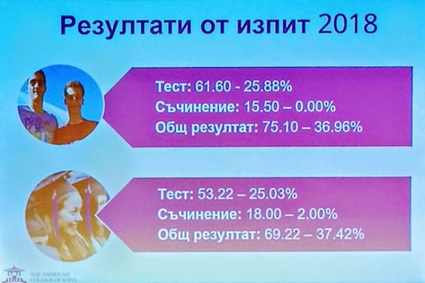acs rezultati izpit 2018