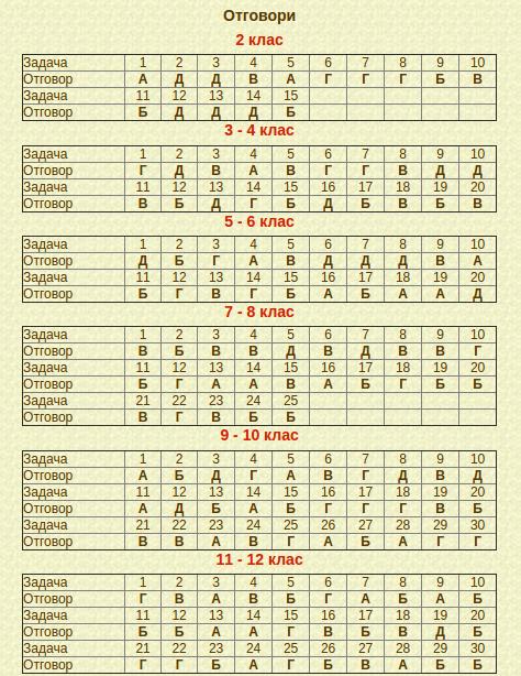 източник: http://www.math.bas.bg/ch/