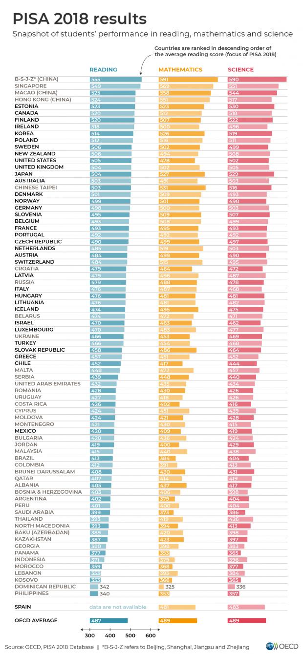 източник: http://www.oecd.org/pisa/PISA-results_ENGLISH.png