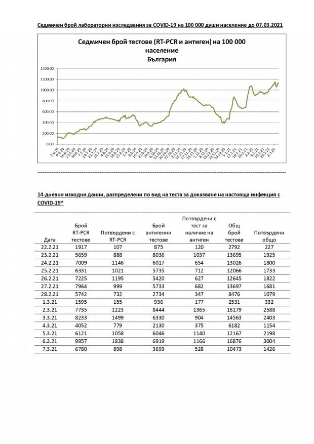 Седмичен графичен анализ на данните от НИС за COVID-19, България до 07.03.2021