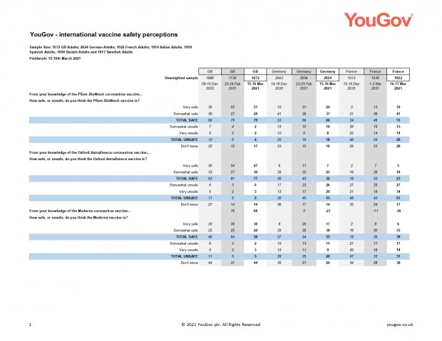 YouGov - EuroTrack vaccine safety Mar 2021_page-0001
