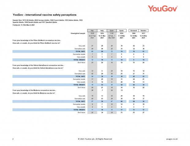 YouGov - EuroTrack vaccine safety Mar 2021_page-0002